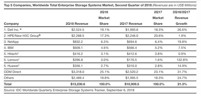 IDC_Storage-Tracker_all_storage_Sep_2018