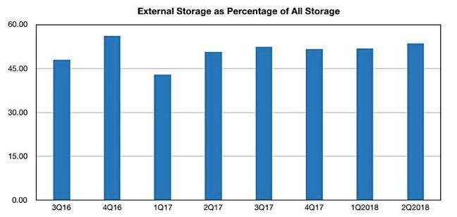 IDC_Storage-Tracker_external_storage_percent_all_storage