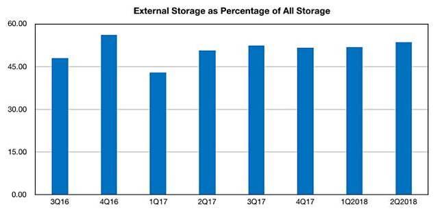 IDC_Storage-Tracker_external_storage_percent_all_storage