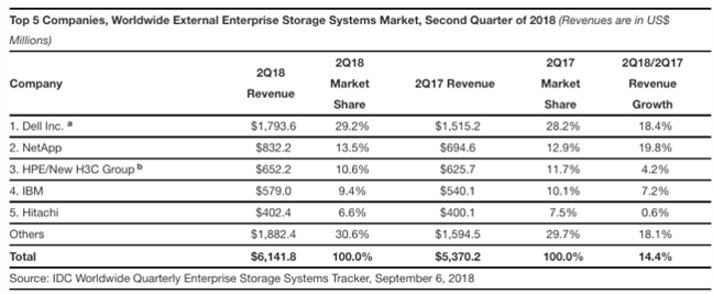 IDC_Storage-Tracker_external_storage_Sep_2018