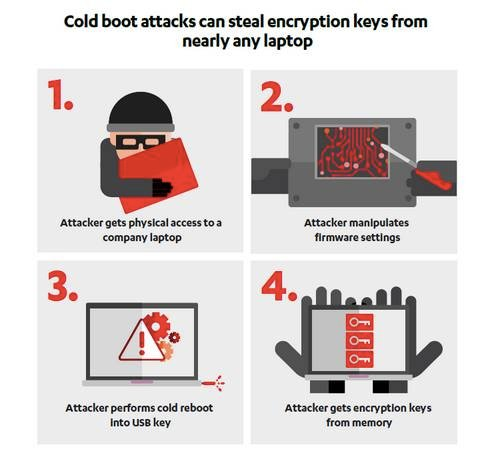 Researchers bring back cold boot attacks on modern computers