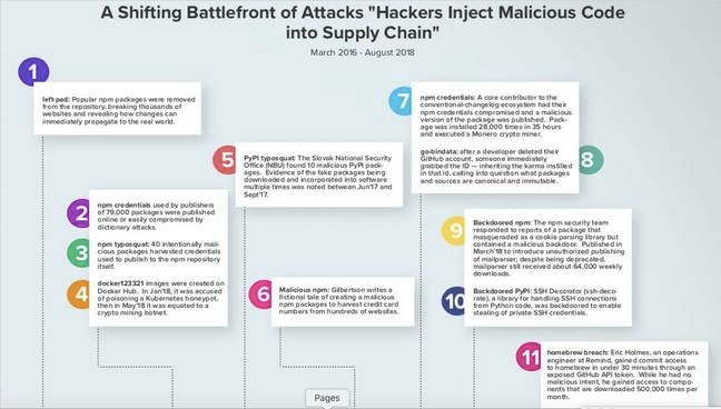 Hackers injecting malicious code into the software supply chain [source: Sonatype]
