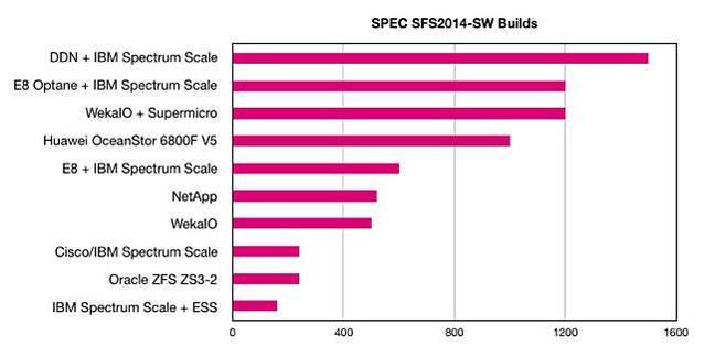 DDN_SPEC_SFS_2014_chart