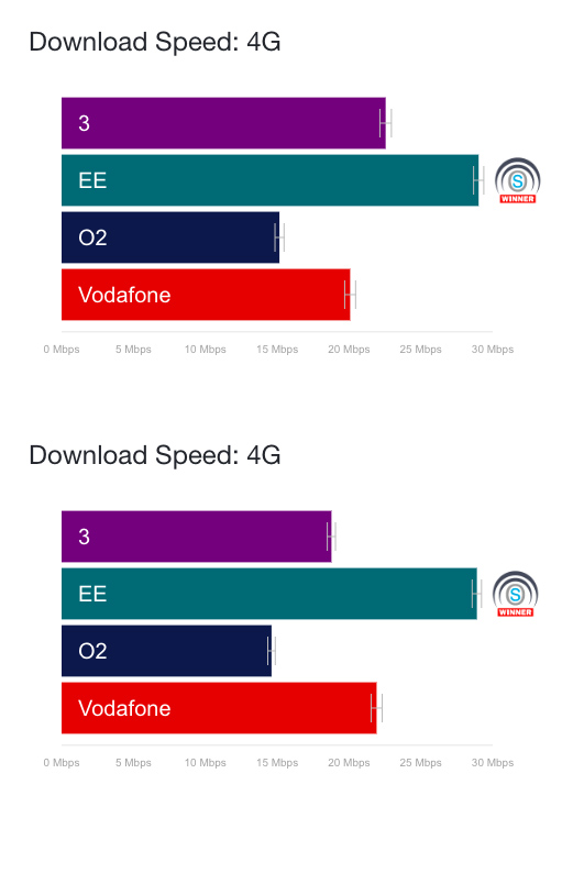 OpenSignal 4G Download Speeds April v October 2018