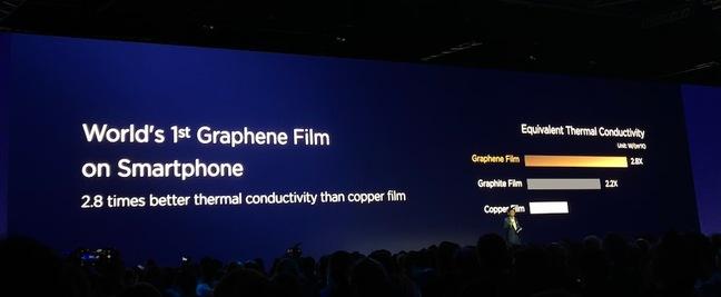 Graphene at Huawei