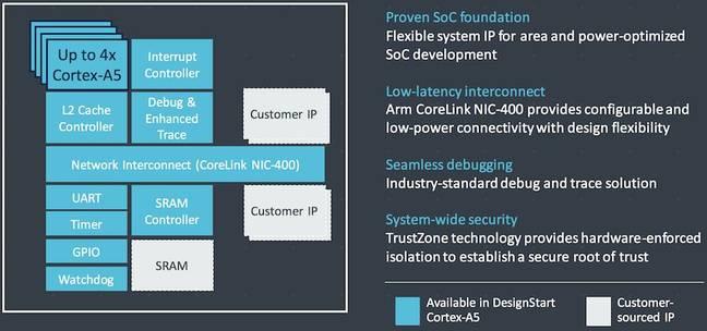 DesignStart Arm Cortex-A5 block diagram