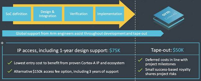 Costs for licensing Arm Cortex-A5 via DesignStart