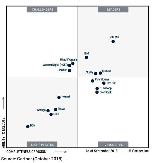 Gartner_object_dist_files_MQ_2018