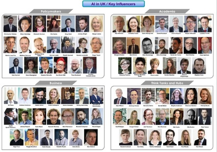 AI Key Influencers