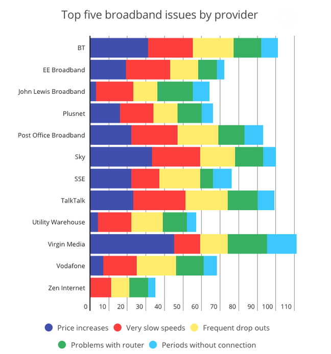 Which? ISP survey