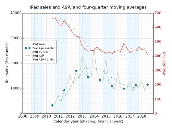 iPad Sales Quarterly
