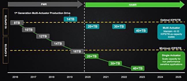 Seagate_HAMR_roadmap_650