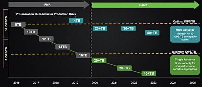 Seagate_HAMR_roadmap_650