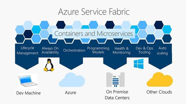 Service Fabric, Microsoft's other microservices platform