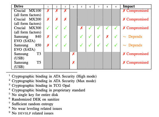 Results of SSD decryption tests
