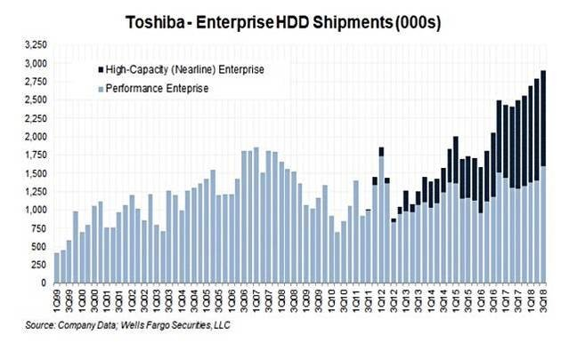 Toshiba enterprise HDD ship history