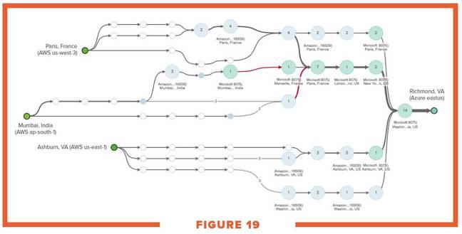 ThousandEyes network paths