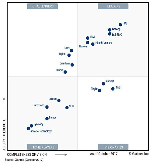 Gartner_GPDA_MQ_Sep_2017
