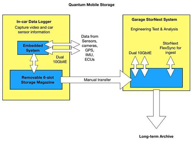 Quantum_Mobile_storage_Schematic