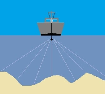 Graphic showing how sonar beams radiate from the ship's transmitter to the seabed and back