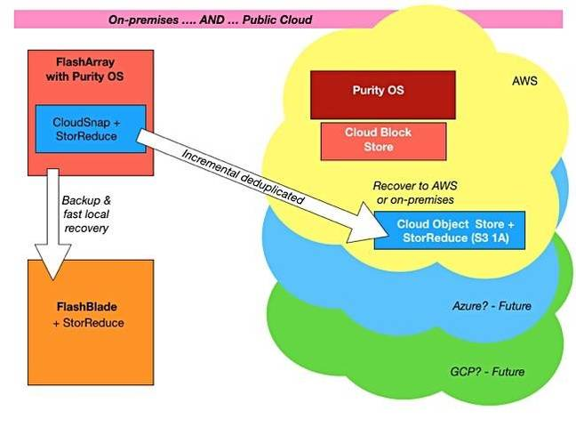 Purity_Hybrid_Cloud_Data_services