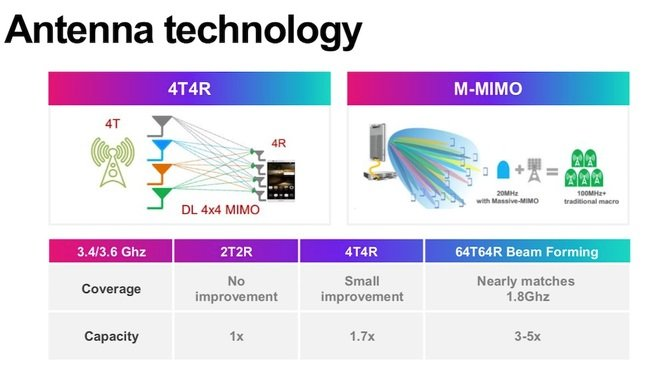 5G Antenna advantages (3)