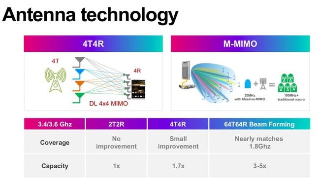 5G Antenna advantages (3)