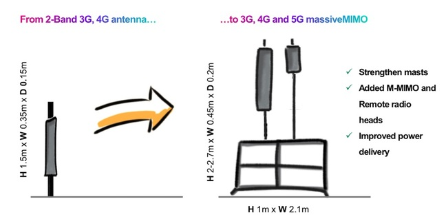 5G Base Stations will be bigger (3)