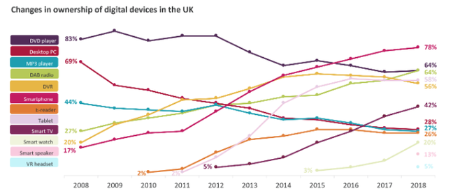 Digital Device Ownership Trends, UK - Ofcom