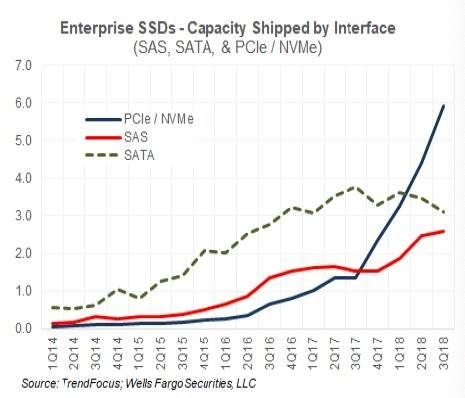 eSSD_Capacity_Shipped_by_interface_NVME