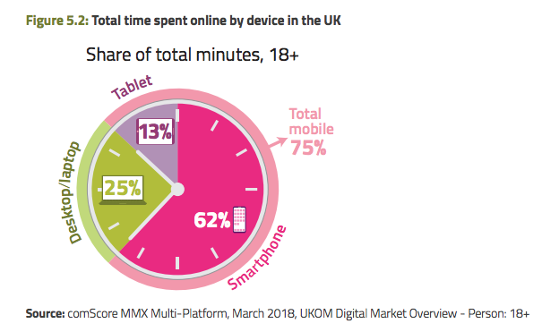 Online Time by device category - Ofcom