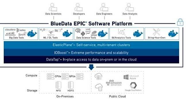 BlueData_EPIC_650