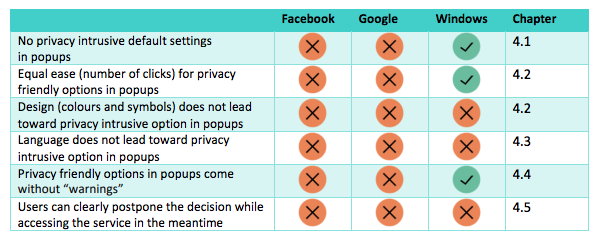 Facebook, Microsoft and Google data compliance