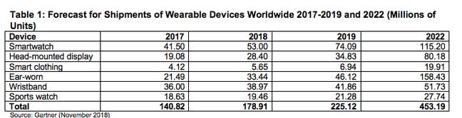 Gartner wearables market prediction