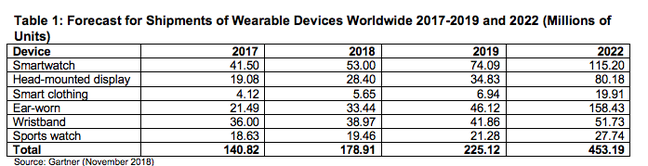Gartner wearables market prediction