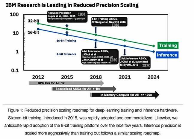 IBM_low_precision_AI_ASICs