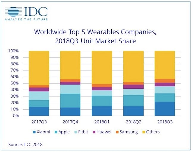IDC wearable market share Q3 2018