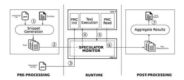 Speculator architecture