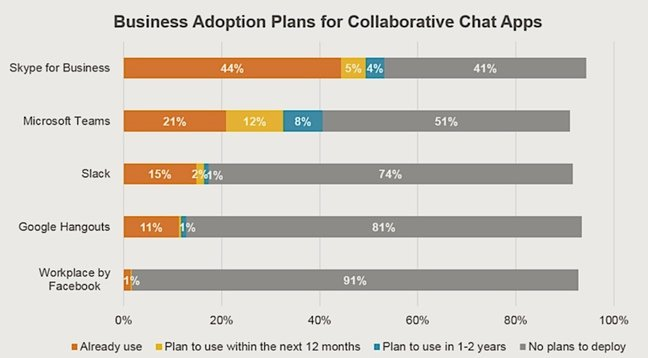 Enterprise chat adoption plans survey