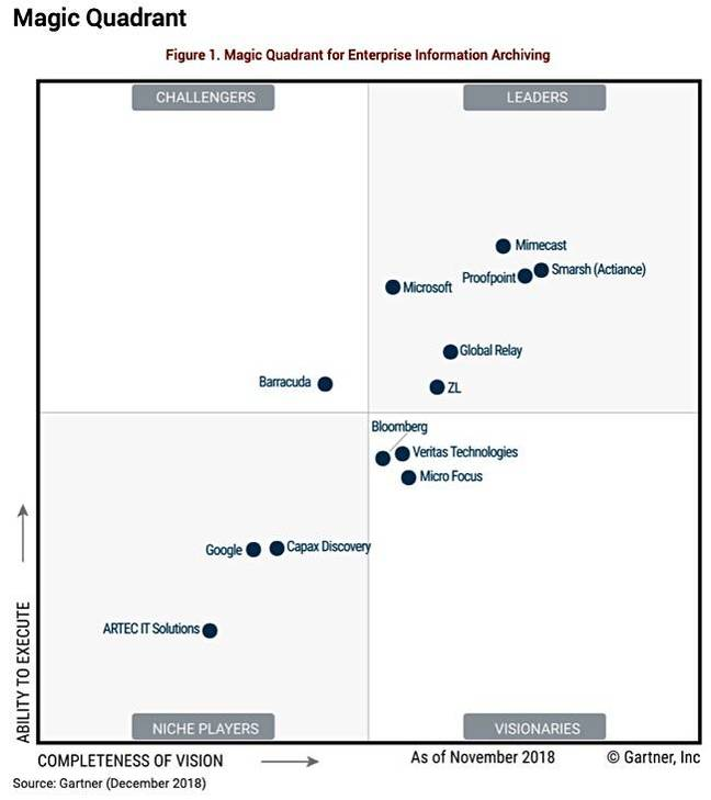 Gartner_IA_MQ_Dec_2018