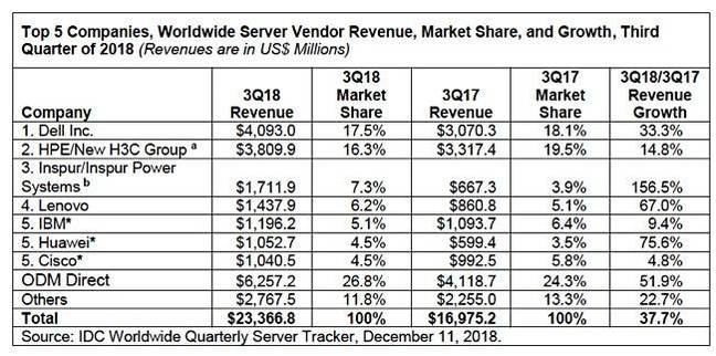 IDC_Q3cy2018_server_revenues