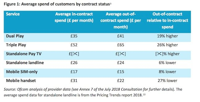 Out of contract fees vs contract fees