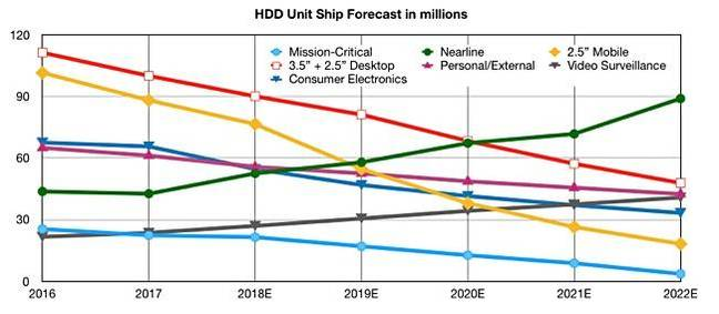IDC_HDD_unit_forecast_2016_2021