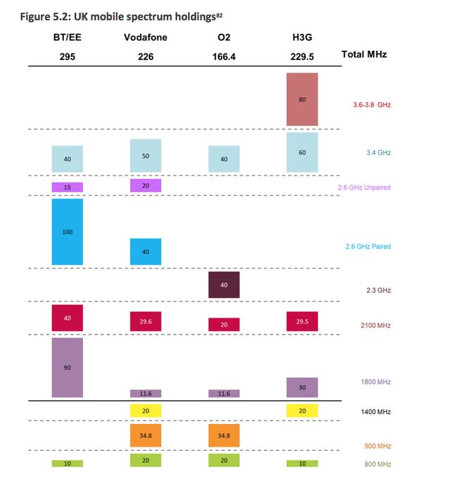 UK Mobile spectrum holdings