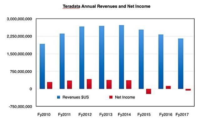 Teradata_annual_results