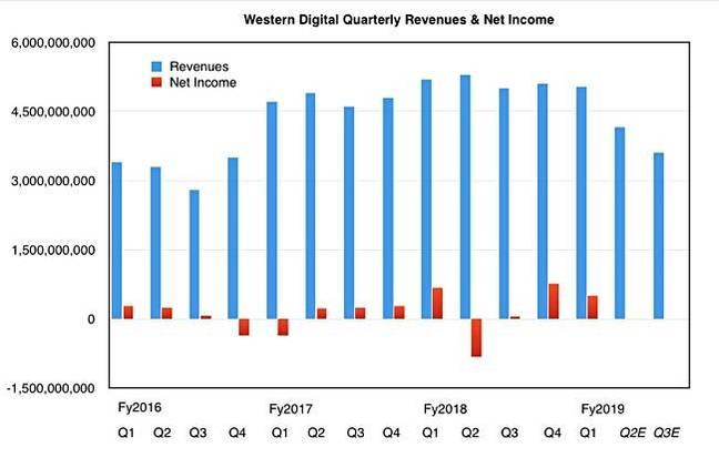 WD_estimated_Q2_Q3_fy2019_revenues