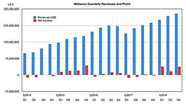 Mellanox_results_history