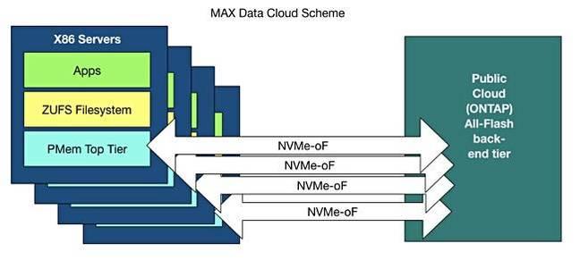 MAX_Data_Scheme_cloud