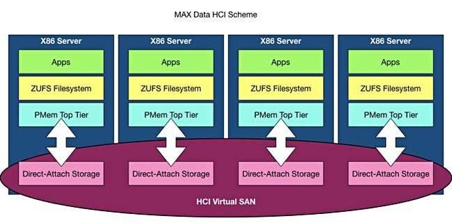 MAX_Data_Scheme_HCI