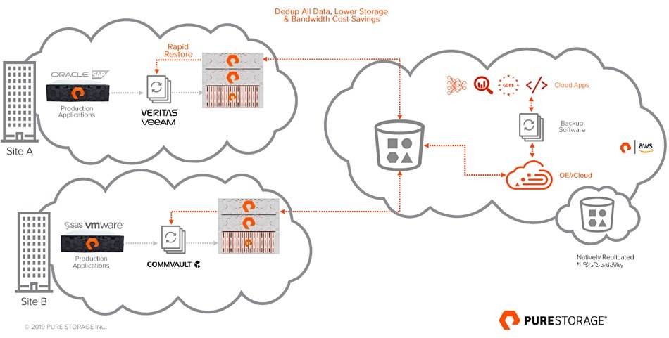 Pure Storage's would-be Data Domain killer out in March
